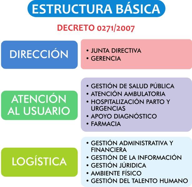 Estructura Básica - ESE Norte 2