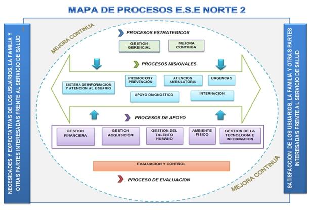 Mapa de Procesos - ESE Norte 2