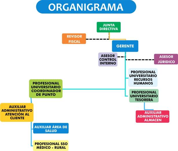 Organigrama - ESE Norte 2