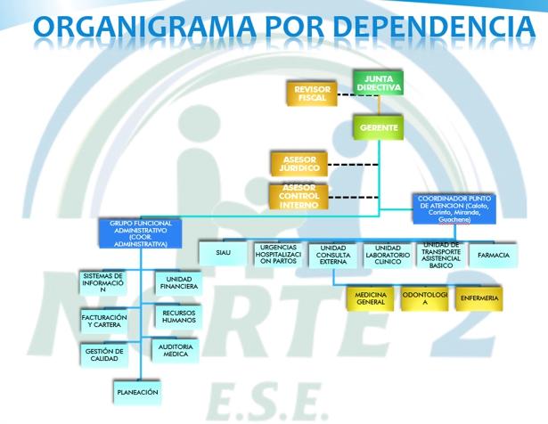 Organigrama por Dependencias - ESE Norte 2